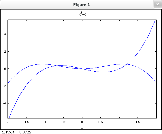 5 6 Substitution and Area Between Curves